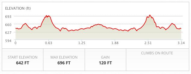 5K_Course_Elevation_Details
